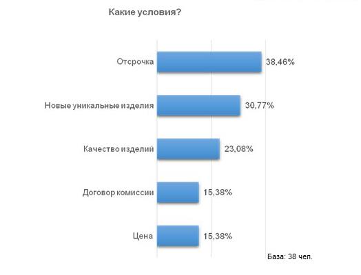 40d5cdcaef08 Примерно 34% опрошенных сообщили, что существуют уникальные условия,  которые могут подвигнуть к сотрудничеству с ювелирным предприятием.