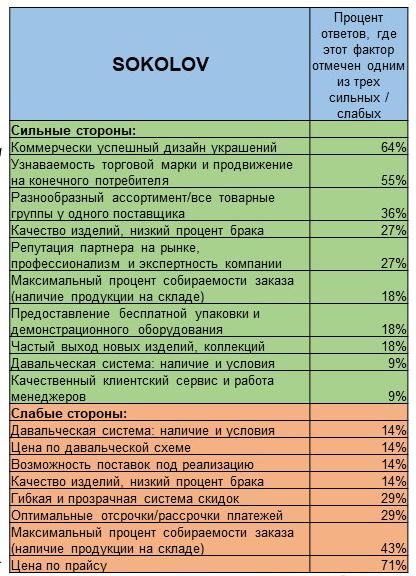 sokolov key investments buffalo